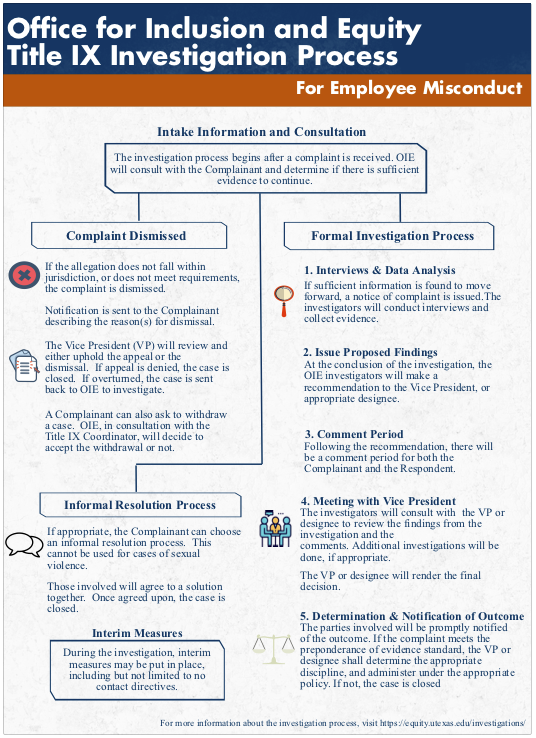 OIE Title IX Investigative Process (only use during consultation)